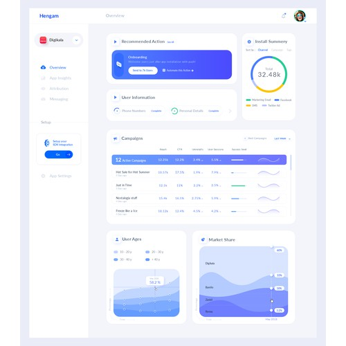 UI Dashboard design for digital marketing web app