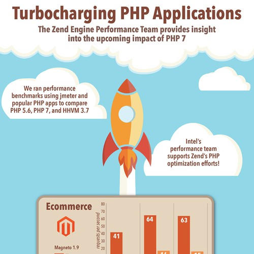 Infographic to describe results of PHP 7 speed tests