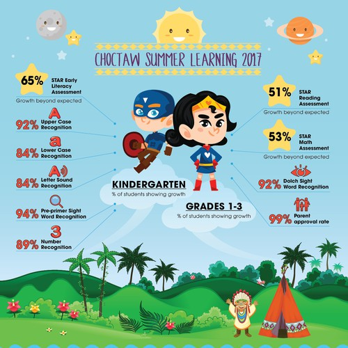 Infographic to showcase student growth success in our Summer School Learning Program