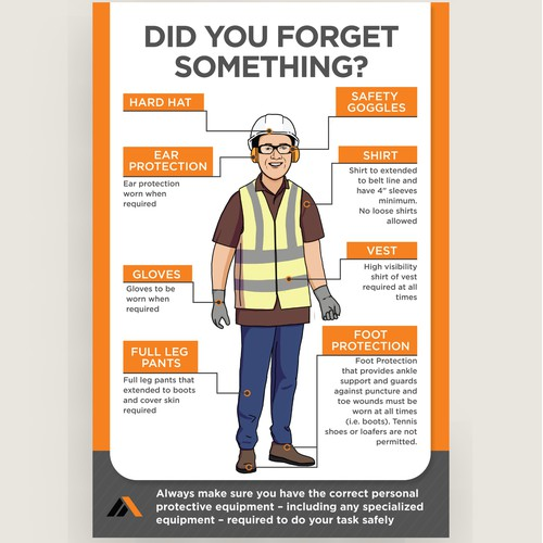 Infograpic of PPE