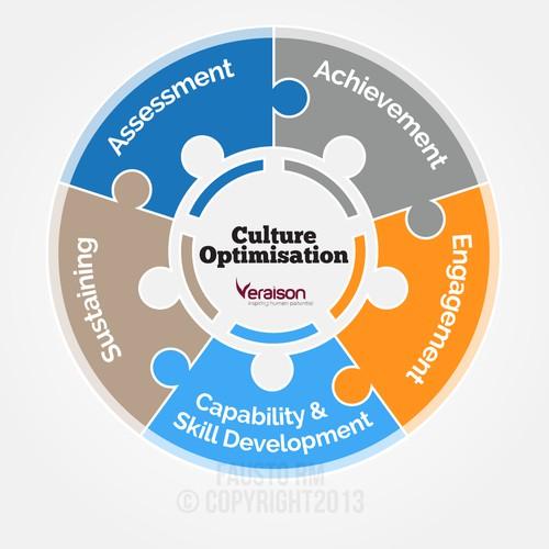 Create a diagram/model that visually represents Veraison's Culture Optimisation Programs