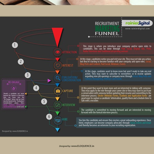Rainierdigital Recruitment Marketing Funnel infographics