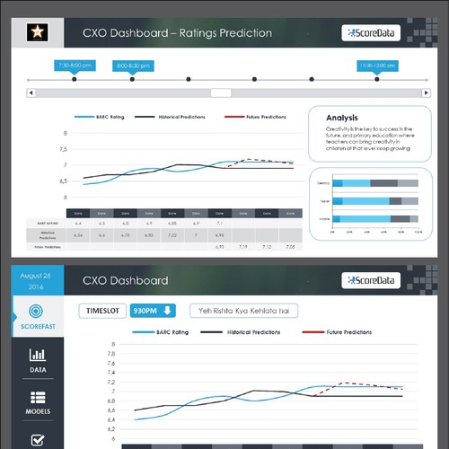 ScoreData Churn Dashboards