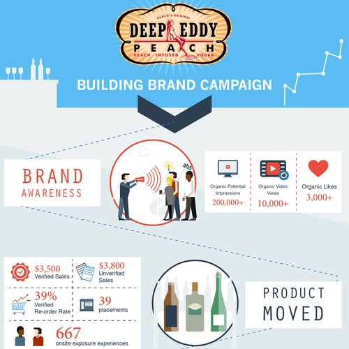 Infographic for Deep Eddy Peach