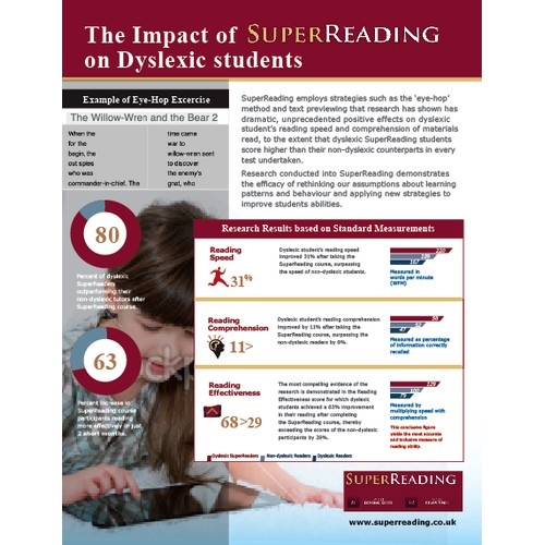 Infographic for SuperReading Ltd