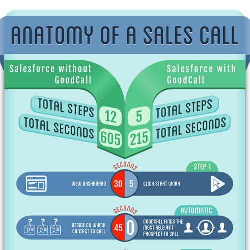 Infographic for new Sales Automation Startup in SF
