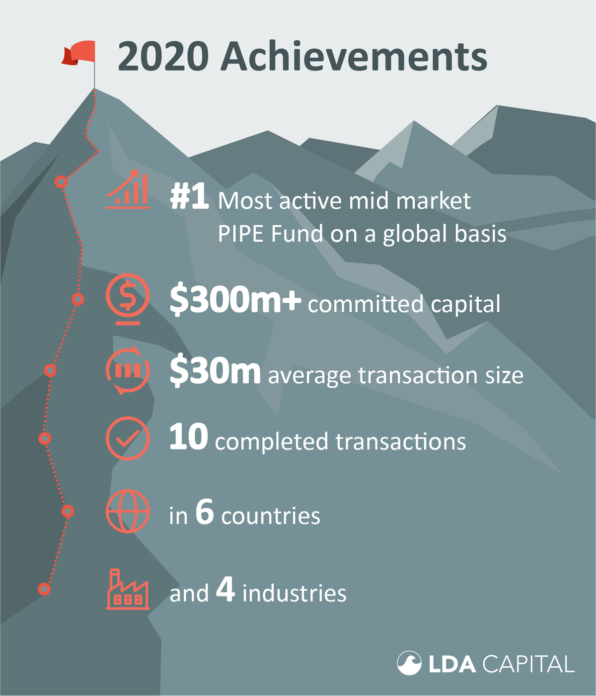 2020 LDA Capital Achievements