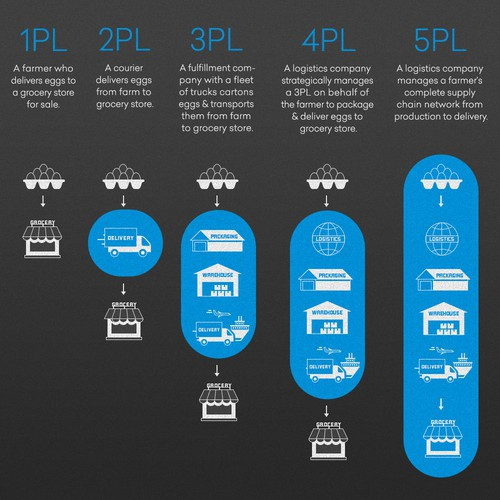 3PL vs. 4PL blog post graphics