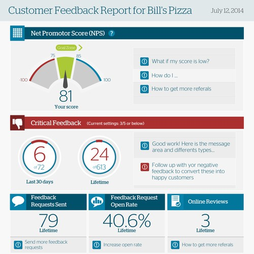 Infographic to help businesses visualize their online reviews