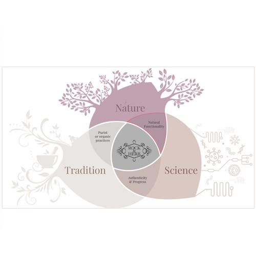 Winner Diagram Design for Cosmetic Brand
