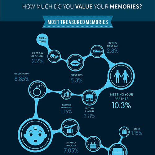 Create an amazing infographic to share the value of memories and change someone's life