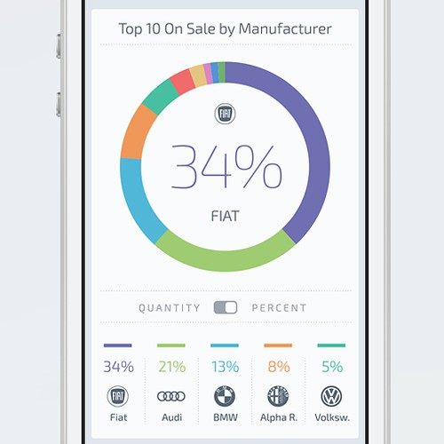 Car Market App Design