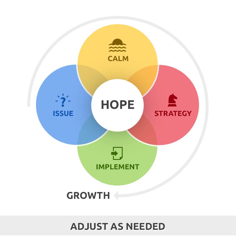 Hope - Plan