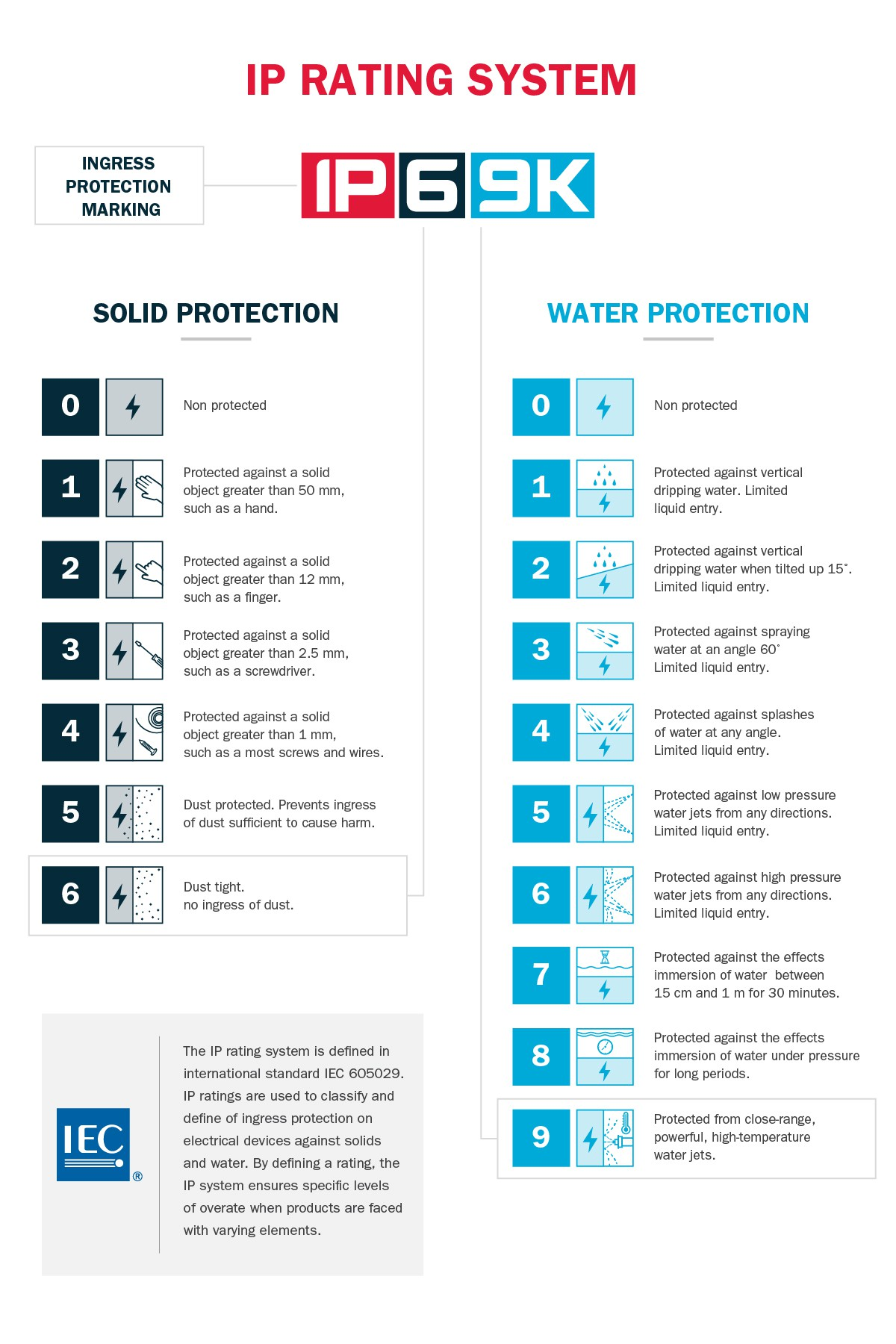 IP Rating infographic