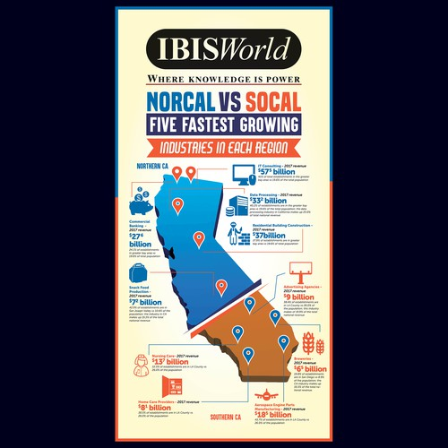 NorCal vs SoCal