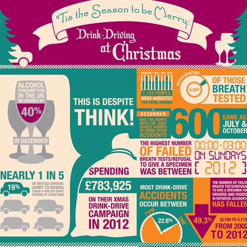 'Tis the Season to be Merry: Drink-Driving at Christmas