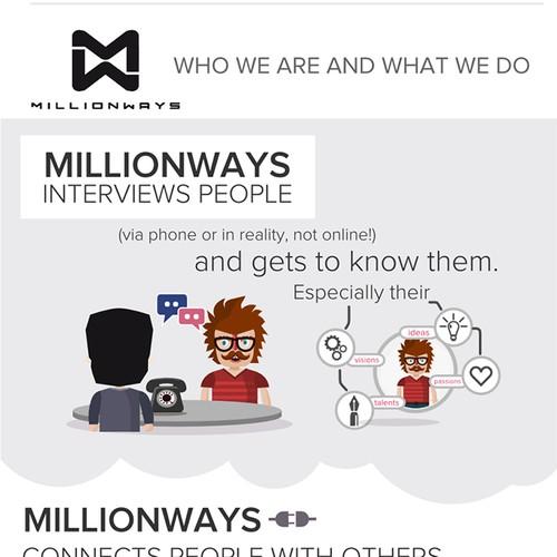 99nonprofits: Create an infographik for millionways.org