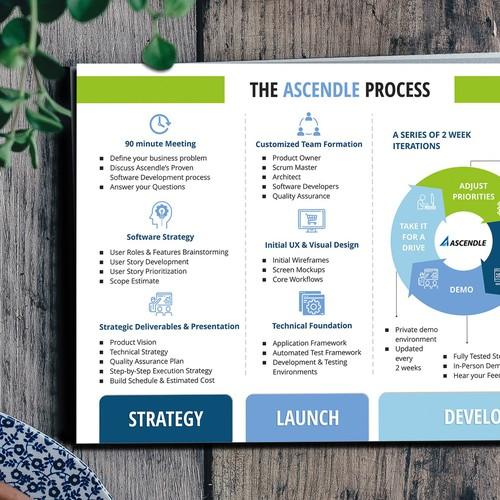 Process - Strategy, Launch, Develop