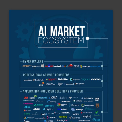 AI Ecosystem Map Infographic