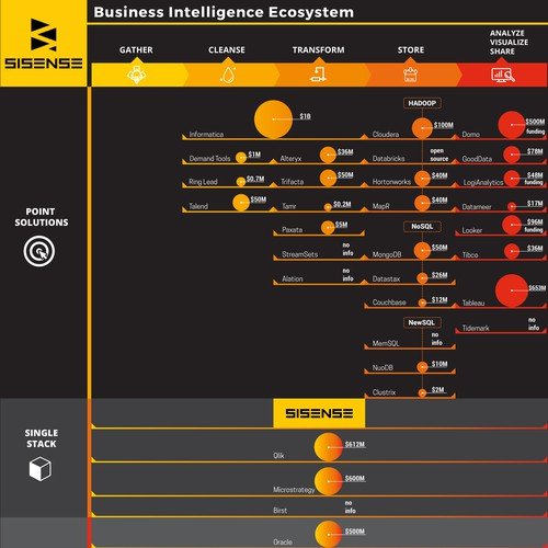 Data visualization for Business Intelligence Ecosystem
