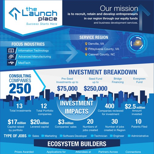 Infographic for The Launch Place