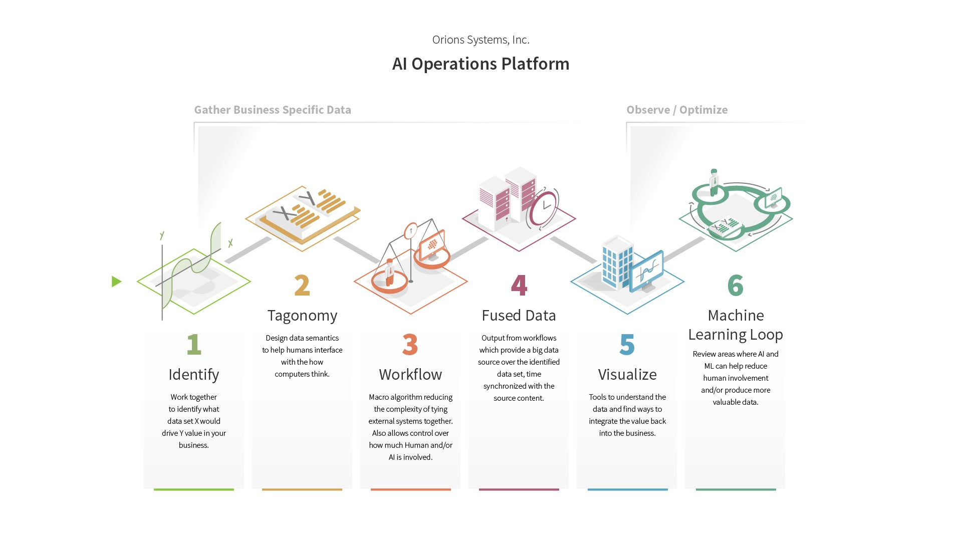 Business Process Infographic - Implementing AI for business
