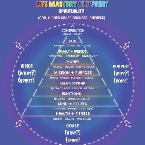 Life Mastery Blueprint