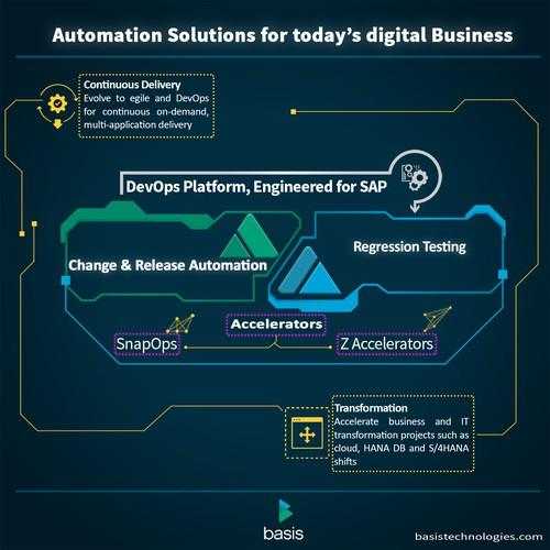 Automation Company info-graphic