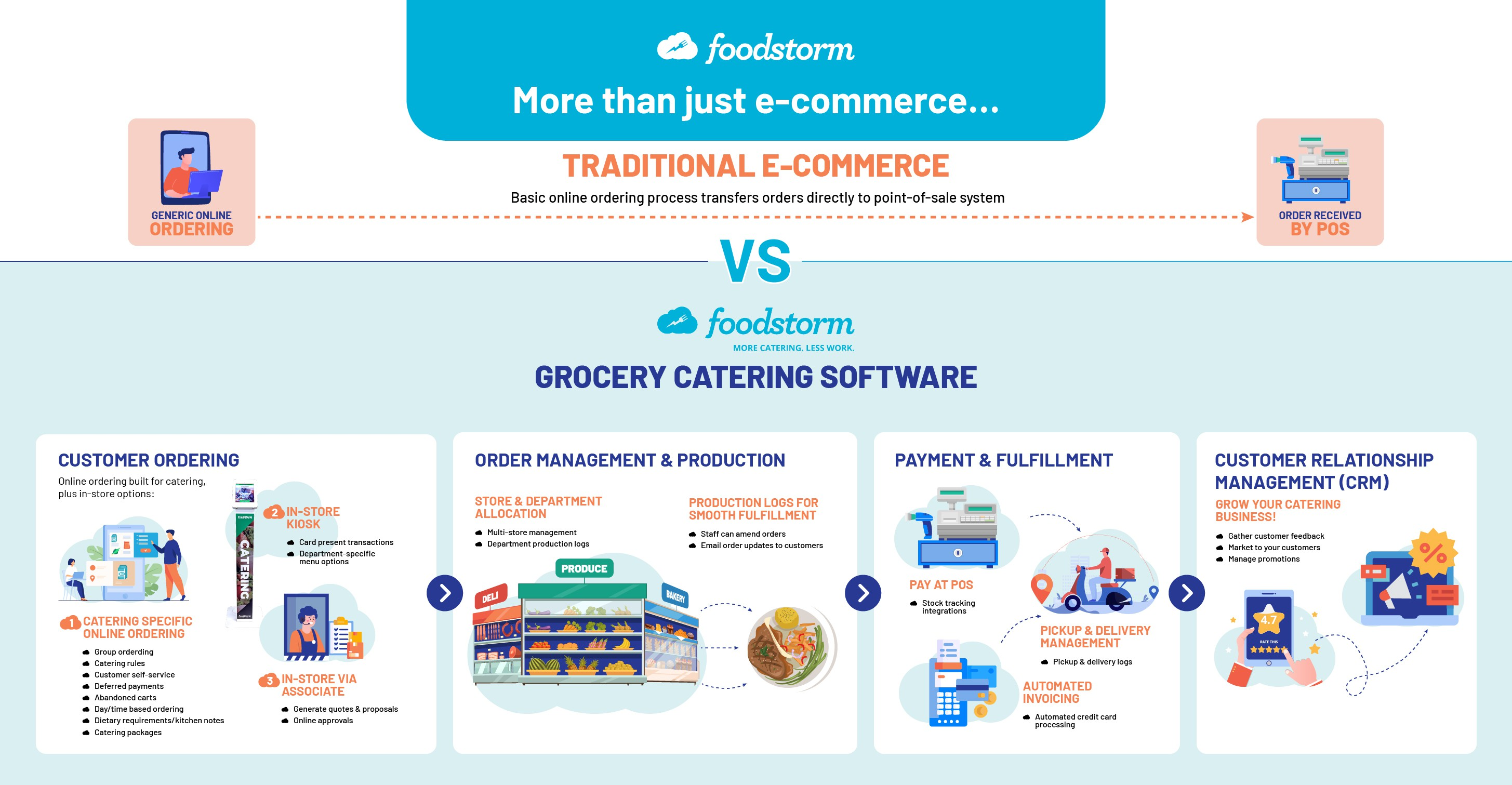 FoodStorm Grocery Catering: Order Process Graphic