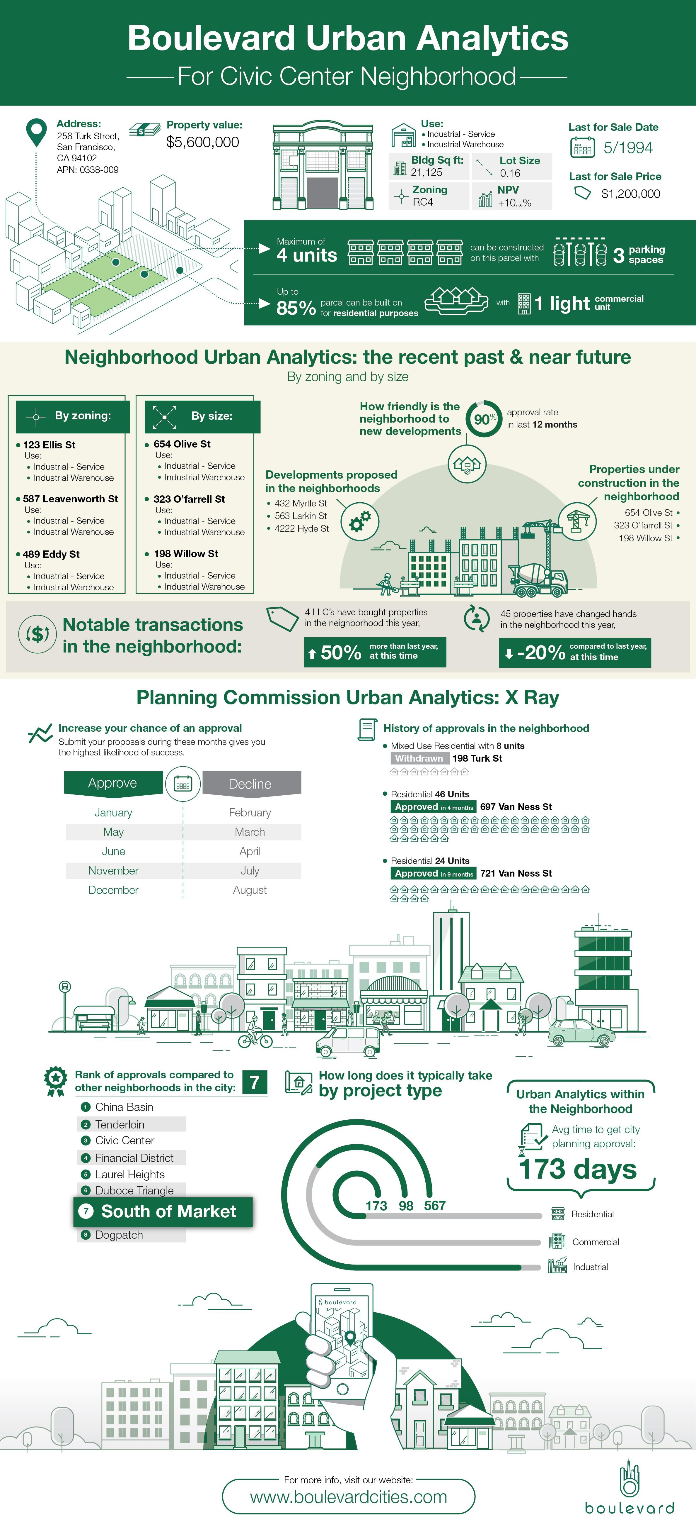 Design a Real Estate Development Analytics Infograph