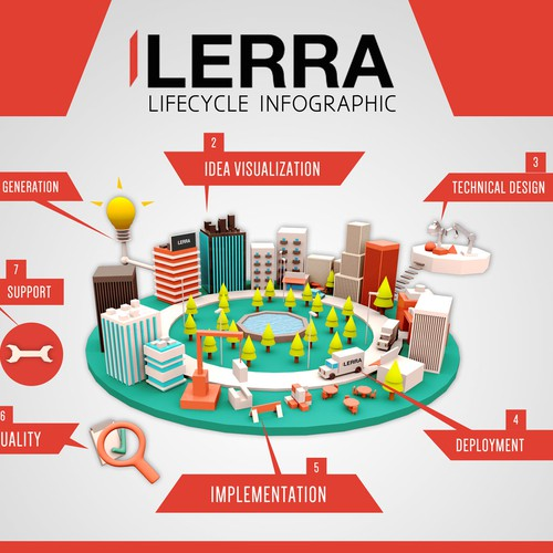 "Help us design an Idea to its Release ""lifecycle infographic"""