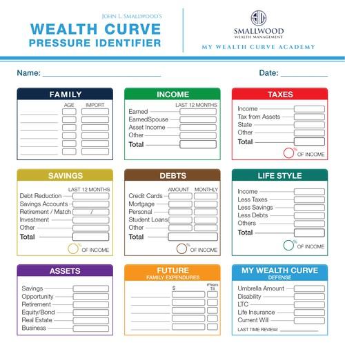 One Page Wealth Curve Pressure Indentfier